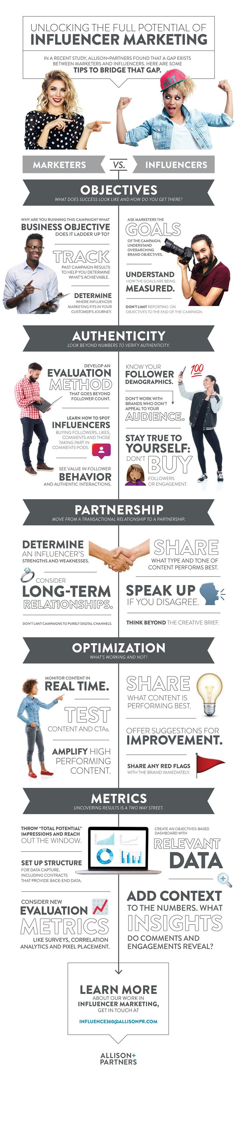 allison pr influencer marketing survey infographic